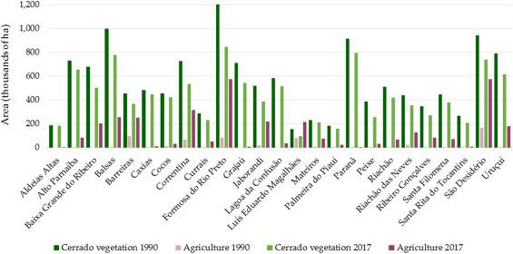 Analisando a dinâmica do uso da terra no contexto das atuais políticas de conservação e regularização fundiária na região do Cerrado – MATOPIBA (Brasil)